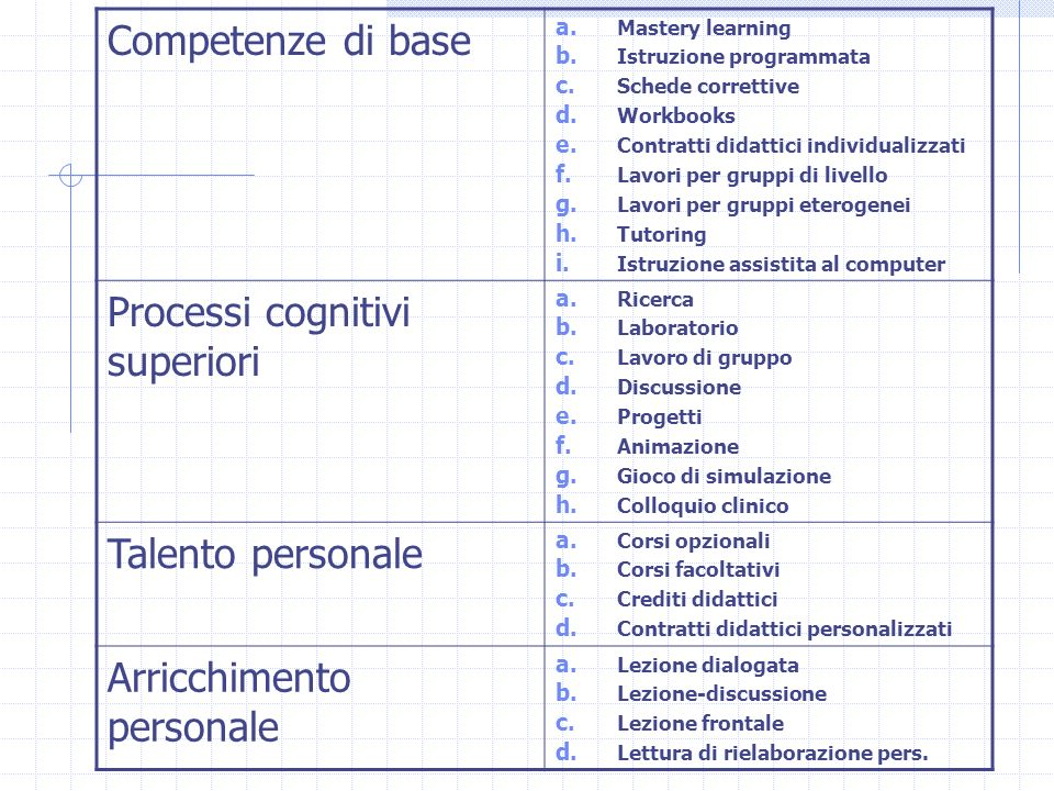 Processi cognitivi superiori