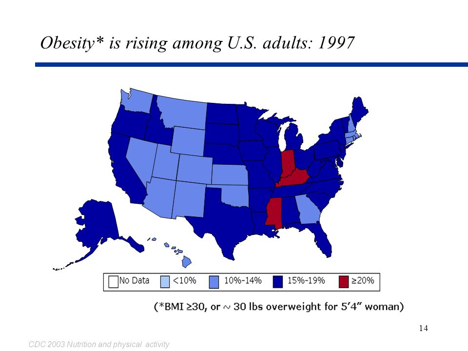 Obesity* is rising among U.S. adults: 1997