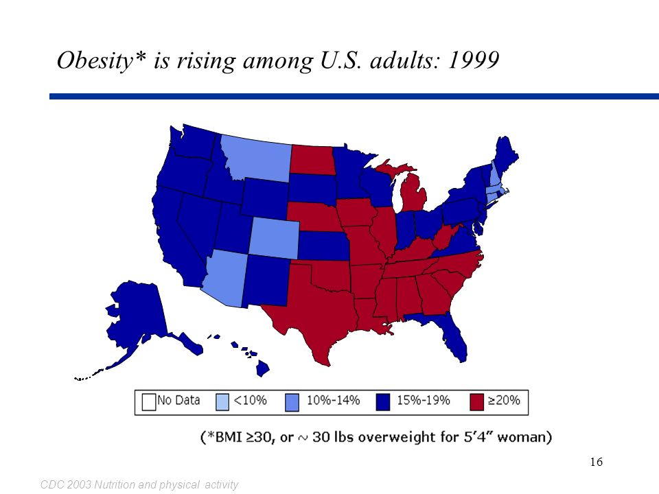 Obesity* is rising among U.S. adults: 1999