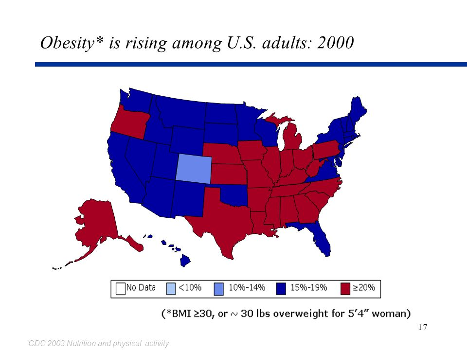 Obesity* is rising among U.S. adults: 2000