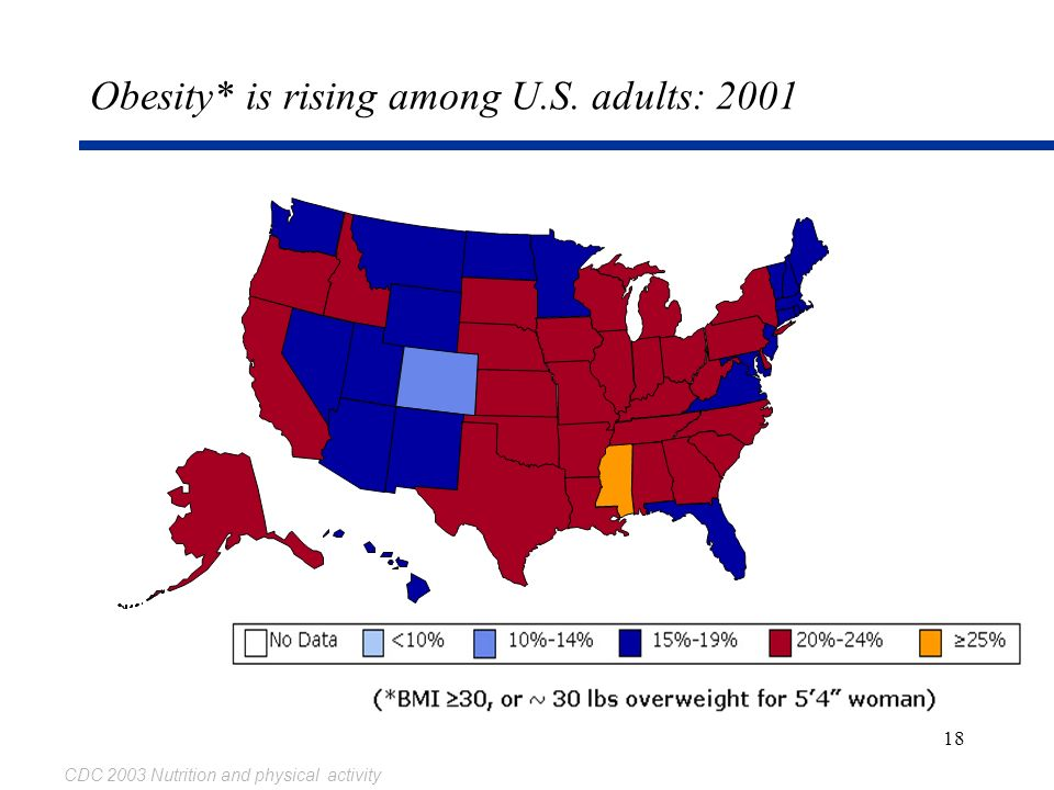 Obesity* is rising among U.S. adults: 2001