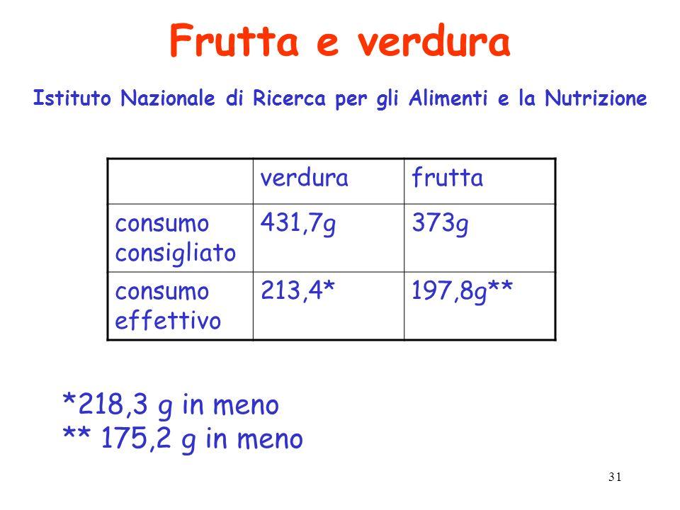 Frutta e verdura Istituto Nazionale di Ricerca per gli Alimenti e la Nutrizione