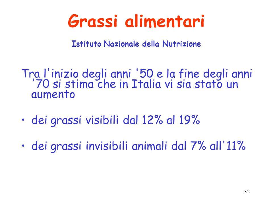 Grassi alimentari Istituto Nazionale della Nutrizione