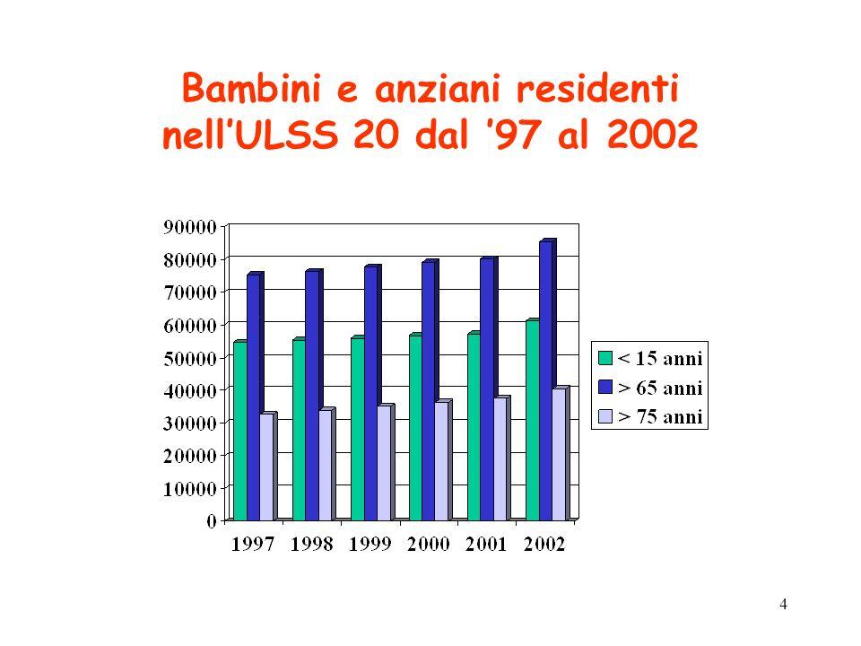 Bambini e anziani residenti nell'ULSS 20 dal '97 al 2002