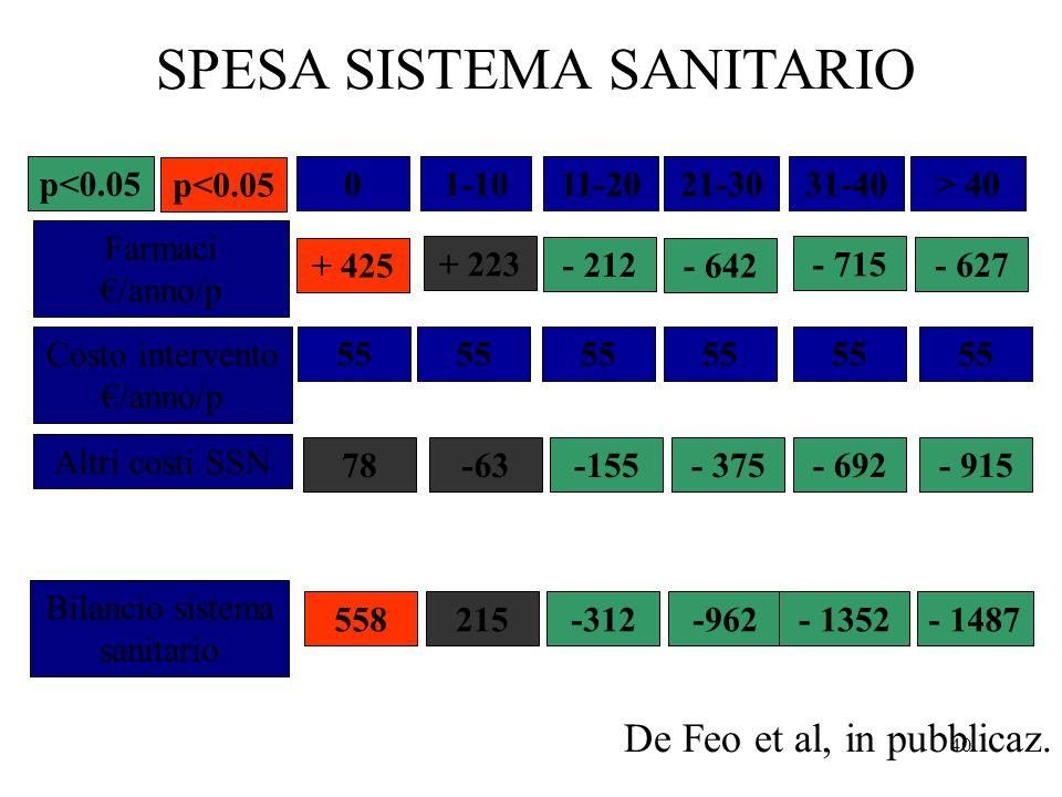 SPESA SISTEMA SANITARIO