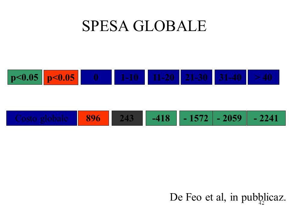 SPESA GLOBALE De Feo et al, in pubblicaz. p<0.05 p<0.05 1-10