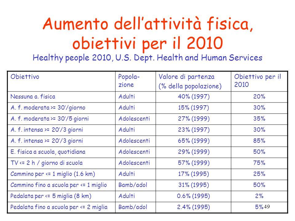 Aumento dell'attività fisica, obiettivi per il 2010 Healthy people 2010, U.S. Dept. Health and Human Services