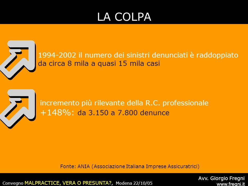 Fonte: ANIA (Associazione Italiana Imprese Assicuratrici)