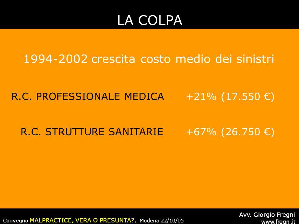 1994-2002 crescita costo medio dei sinistri