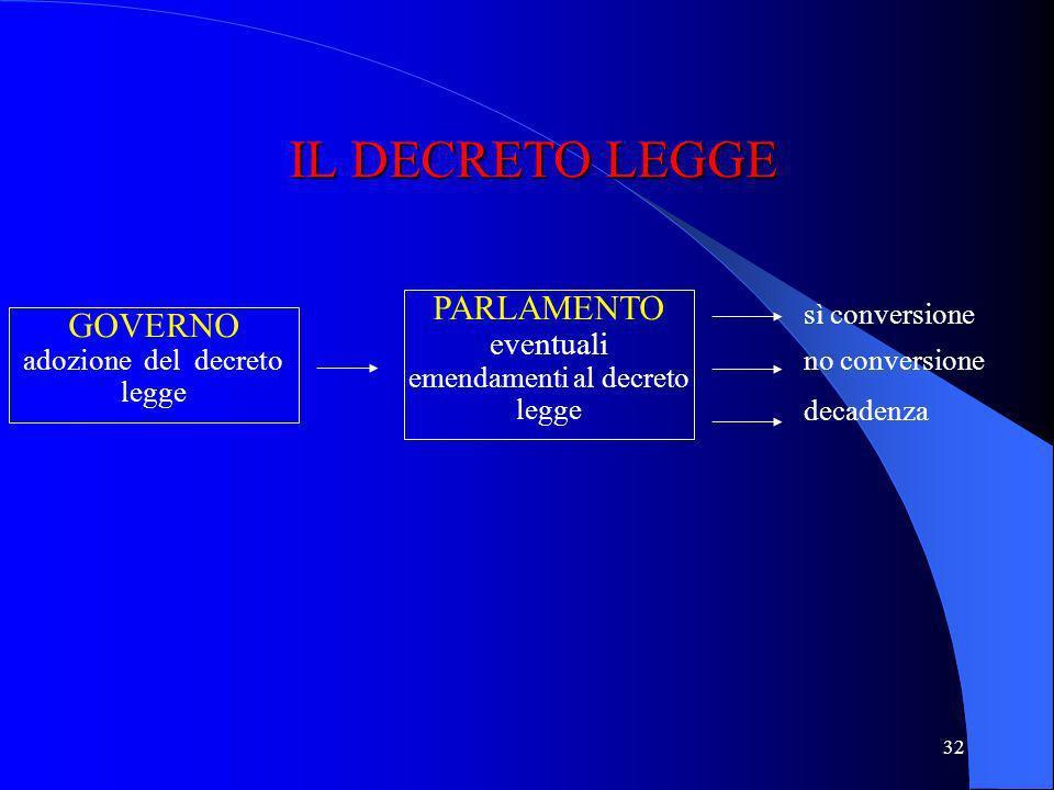 IL DECRETO LEGGE PARLAMENTO eventuali emendamenti al decreto legge