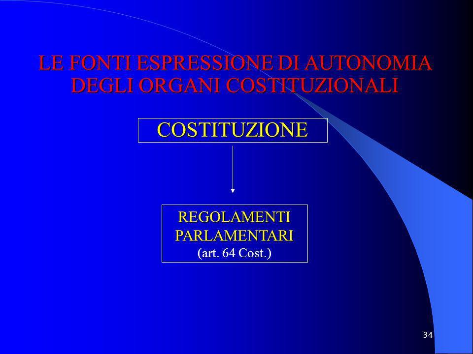 LE FONTI ESPRESSIONE DI AUTONOMIA DEGLI ORGANI COSTITUZIONALI