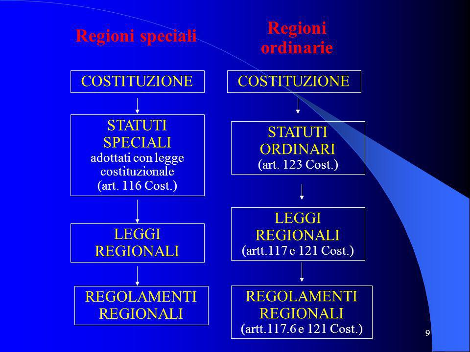 Regioni ordinarie Regioni speciali