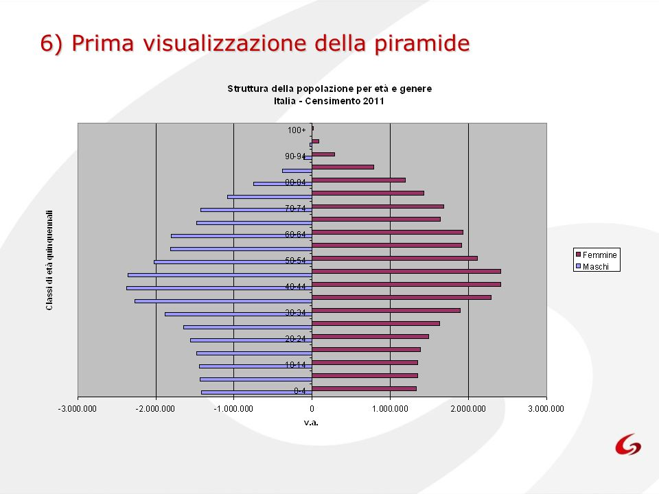 6) Prima visualizzazione della piramide