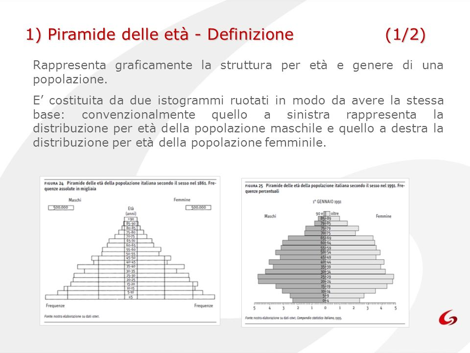 1) Piramide delle età - Definizione (1/2)
