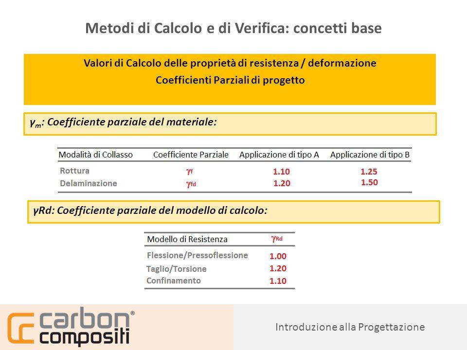 Metodi di Calcolo e di Verifica: concetti base