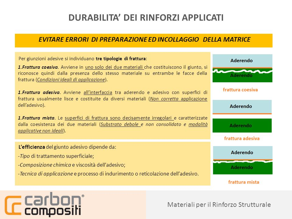 DURABILITA' DEI RINFORZI APPLICATI