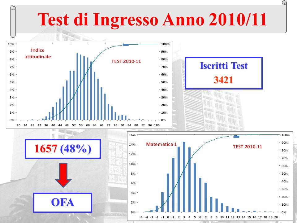 Test di Ingresso Anno 2010/11 Iscritti Test 3421 1657 (48%) OFA