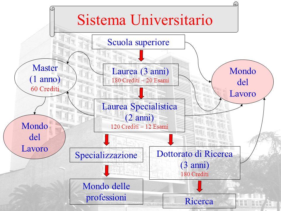 Sistema Universitario