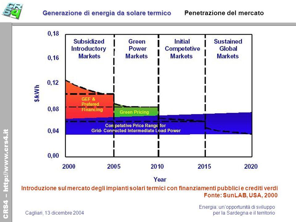 Generazione di energia da solare termico Penetrazione del mercato