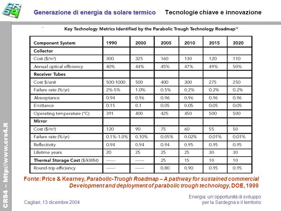 Generazione di energia da solare termico Tecnologie chiave e innovazione