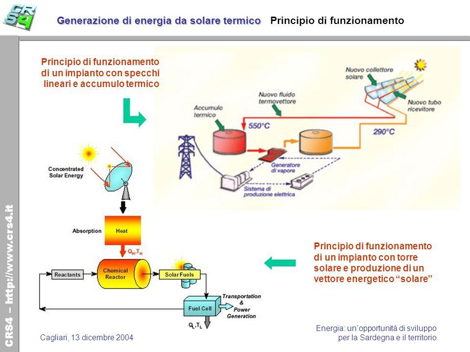 Generazione di energia da solare termico Principio di funzionamento