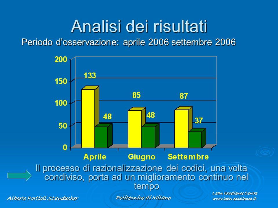 Analisi dei risultati Periodo d'osservazione: aprile 2006 settembre 2006.