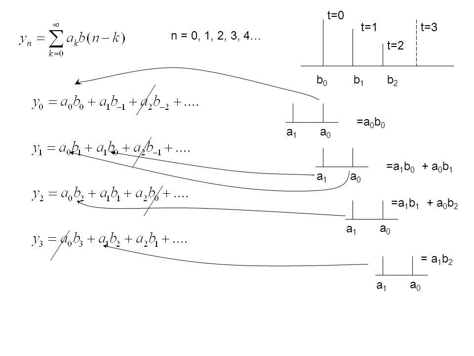 t=0t=1. t=3. n = 0, 1, 2, 3, 4… t=2. b0. b1. b2. =a0b0. a1. a0. =a1b0 + a0b1. a1. a0. =a1b1 + a0b2.