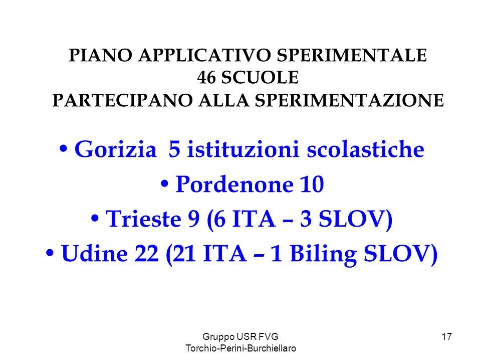 Gorizia 5 istituzioni scolastiche Udine 22 (21 ITA – 1 Biling SLOV)