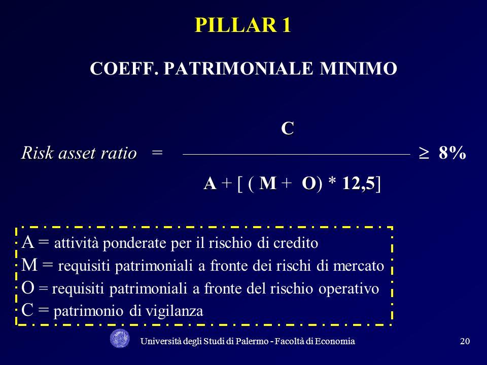 PILLAR 1 COEFF. PATRIMONIALE MINIMO