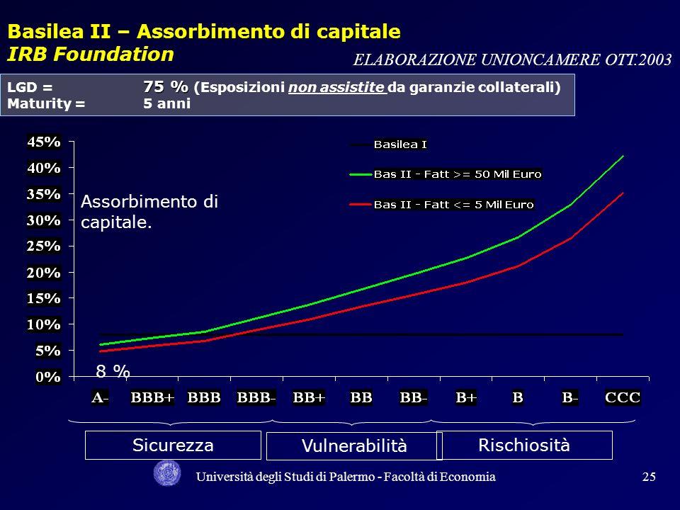 Basilea II – Assorbimento di capitale IRB Foundation