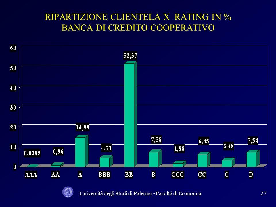 RIPARTIZIONE CLIENTELA X RATING IN % BANCA DI CREDITO COOPERATIVO