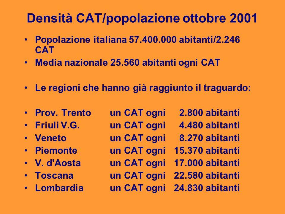 Densità CAT/popolazione ottobre 2001