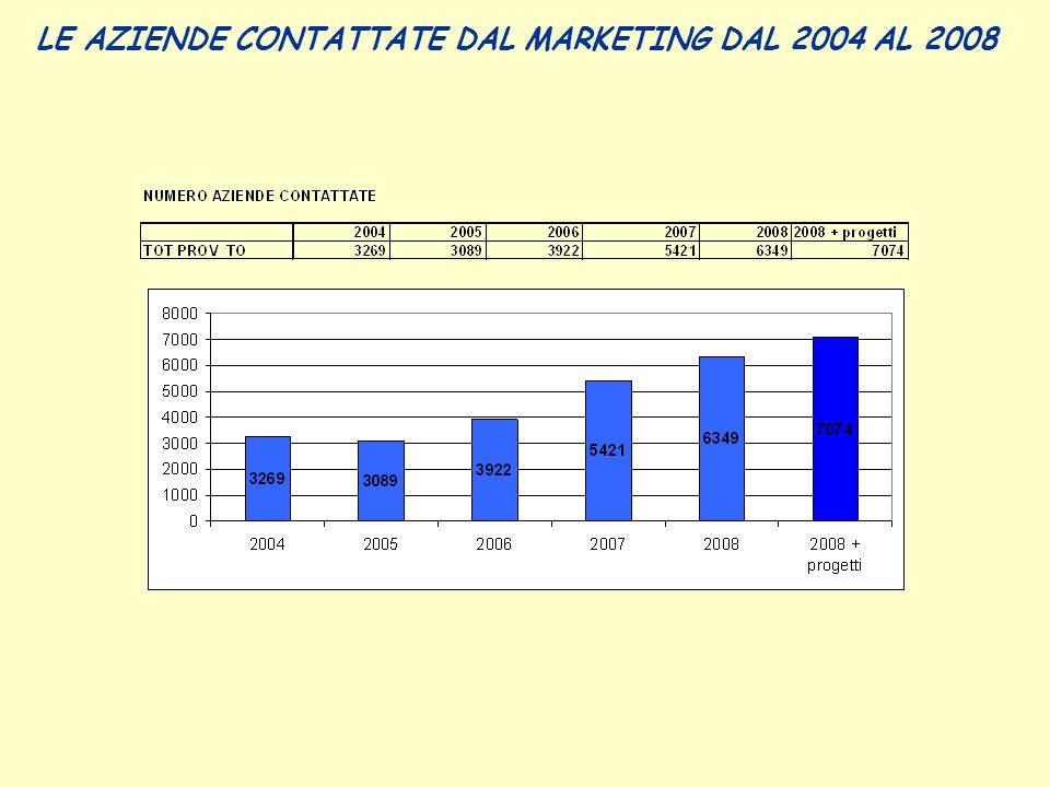 LE AZIENDE CONTATTATE DAL MARKETING DAL 2004 AL 2008