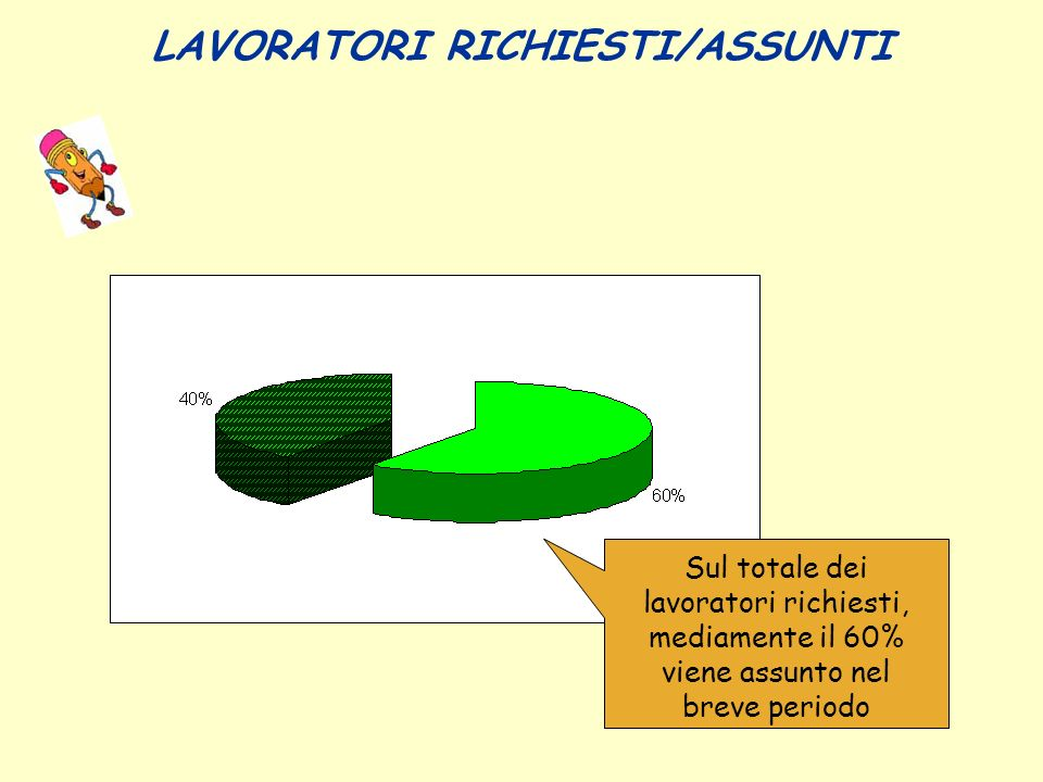 LAVORATORI RICHIESTI/ASSUNTI