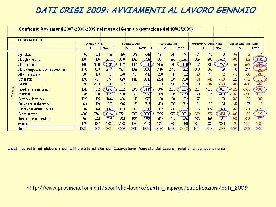 DATI CRISI 2009: AVVIAMENTI AL LAVORO GENNAIO