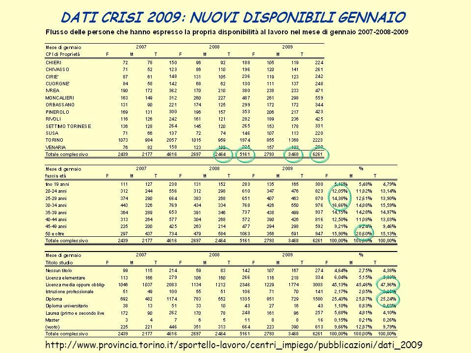 DATI CRISI 2009: NUOVI DISPONIBILI GENNAIO