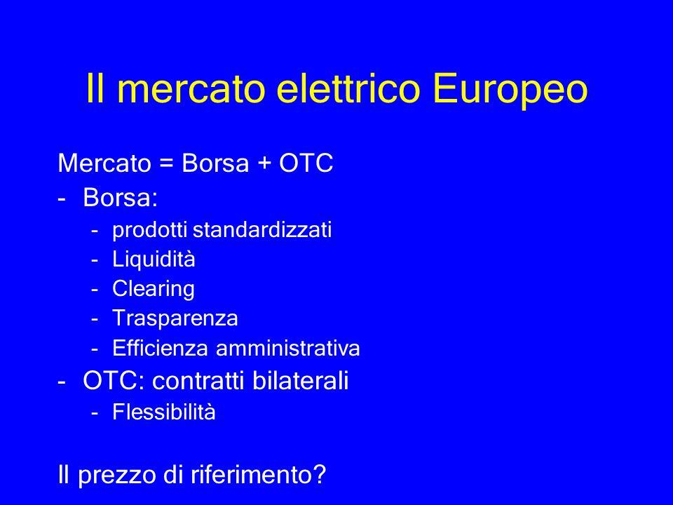 Il mercato elettrico Europeo