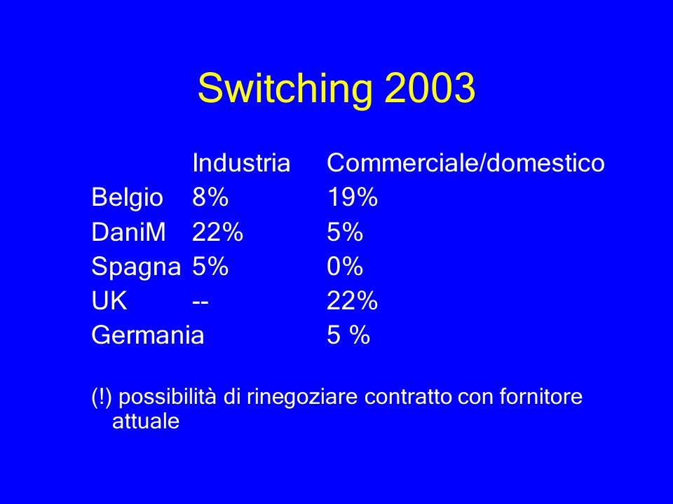 Switching 2003 Industria Commerciale/domestico Belgio 8% 19%