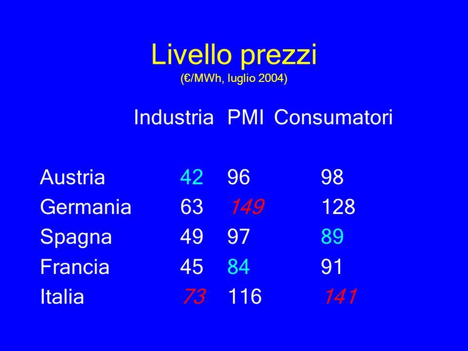 Livello prezzi (€/MWh, luglio 2004)
