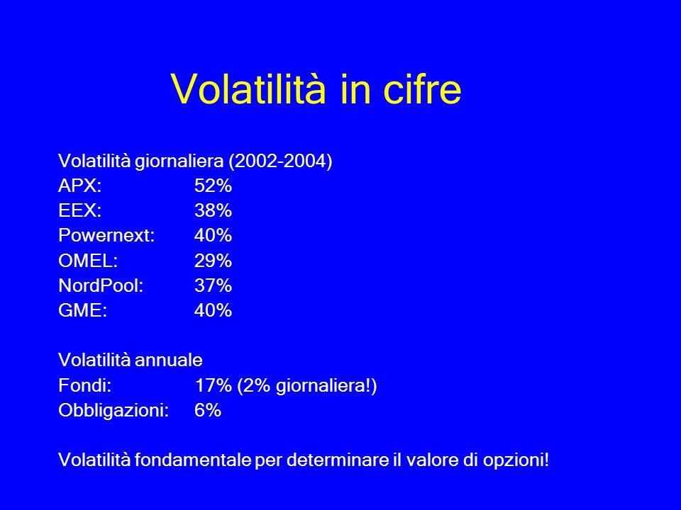 Volatilità in cifre Volatilità giornaliera (2002-2004) APX: 52%
