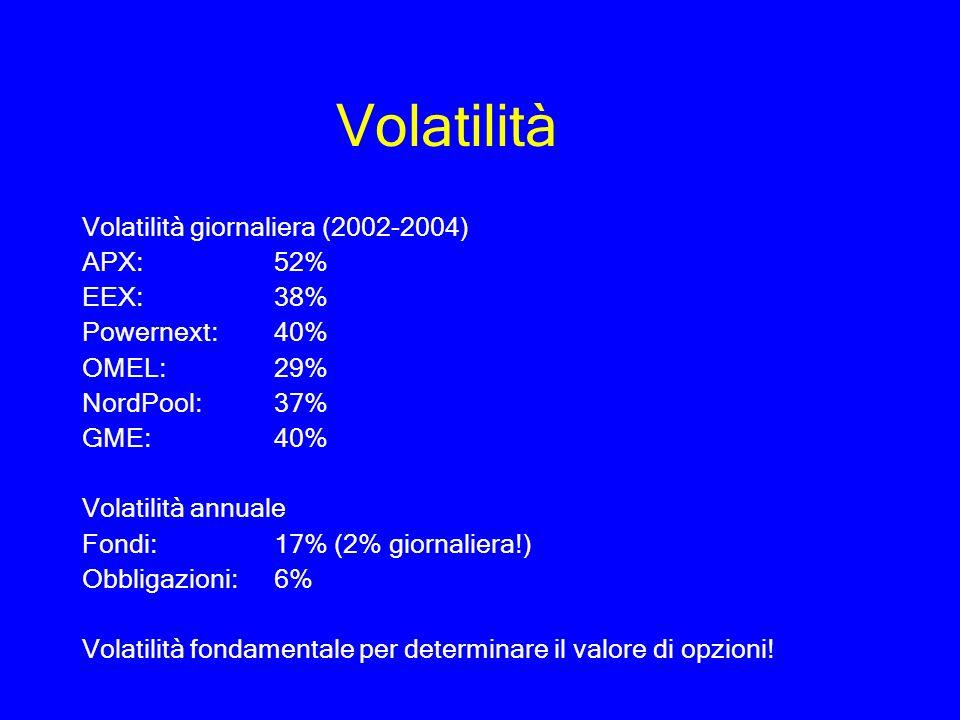 Volatilità Volatilità giornaliera (2002-2004) APX: 52% EEX: 38%