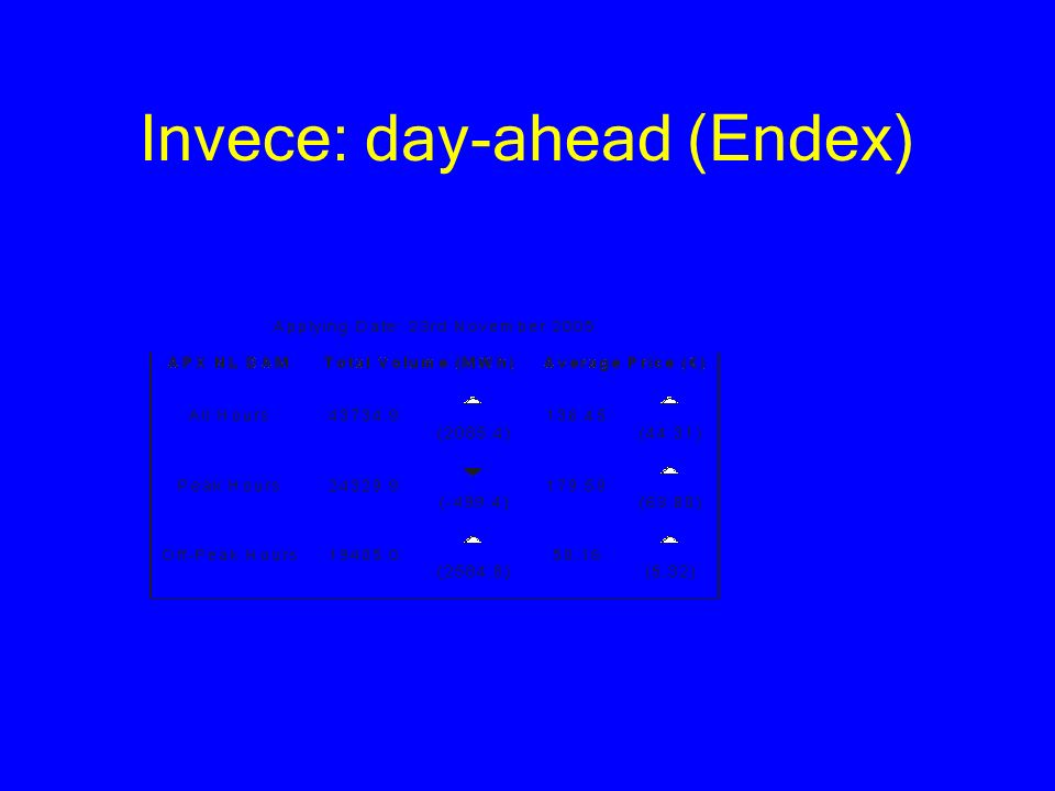 Invece: day-ahead (Endex)