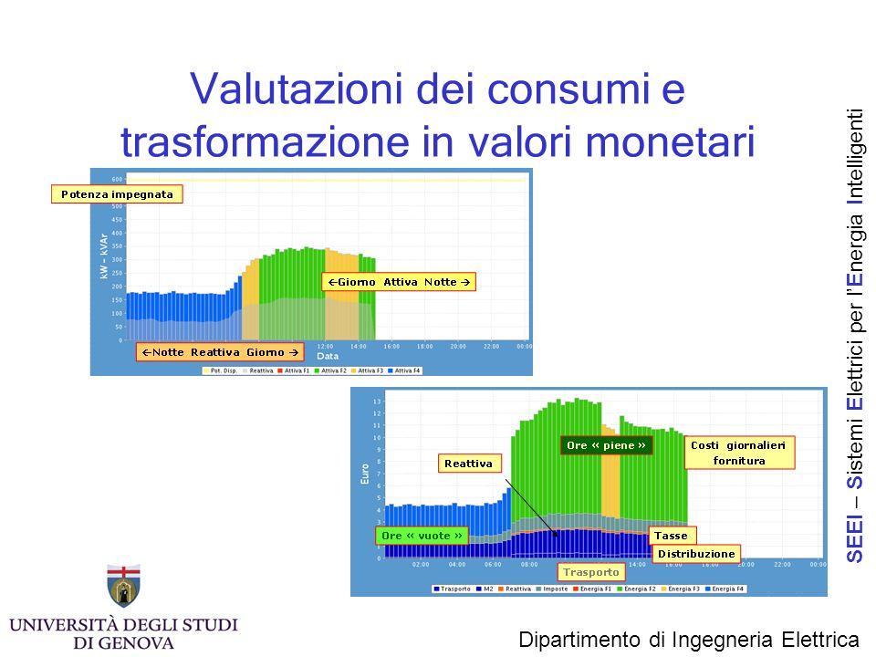 Valutazioni dei consumi e trasformazione in valori monetari