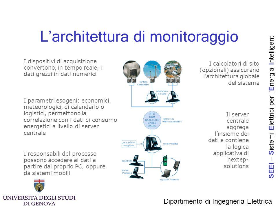 L'architettura di monitoraggio