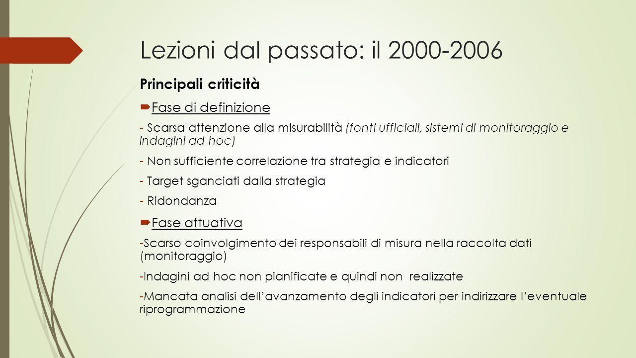 Lezioni dal passato: il 2000-2006