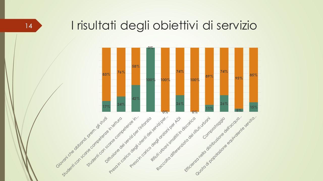 I risultati degli obiettivi di servizio