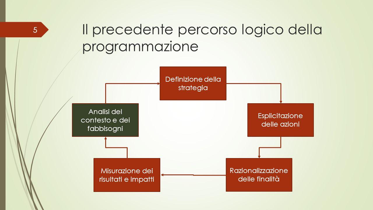 Il precedente percorso logico della programmazione