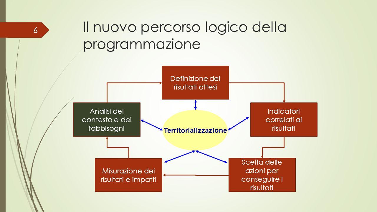 Il nuovo percorso logico della programmazione
