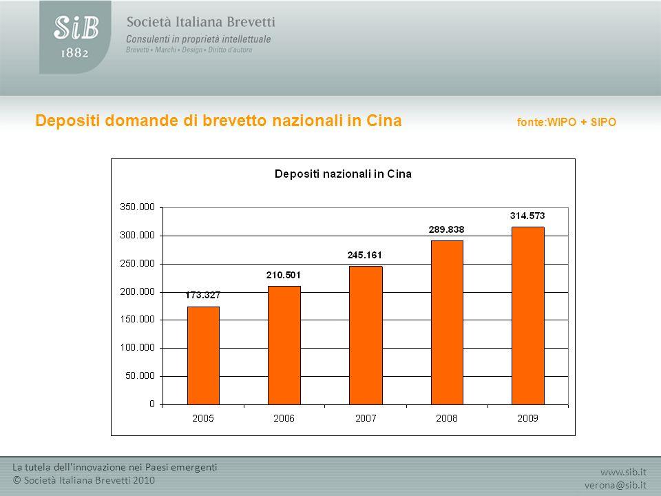 Depositi domande di brevetto nazionali in Cina fonte:WIPO + SIPO