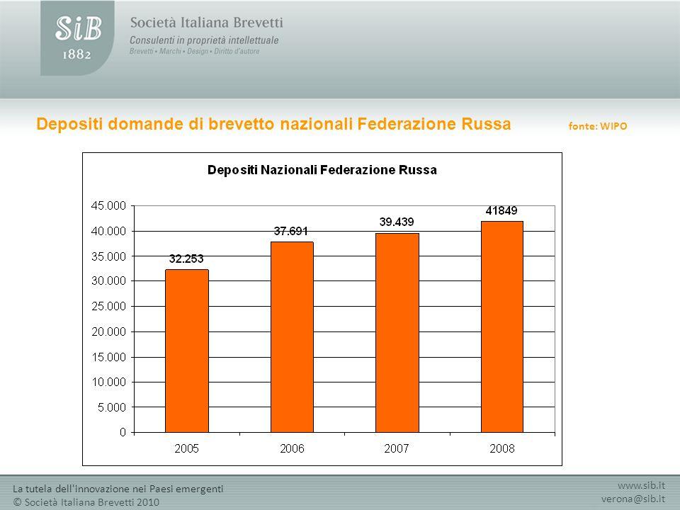 Depositi domande di brevetto nazionali Federazione Russa fonte: WIPO